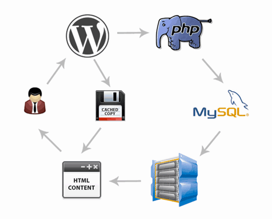 Hoe een cache plugin werkt